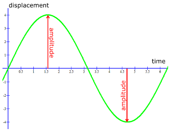 what is amplitude of a wave. wave amplitude graph what is of a u