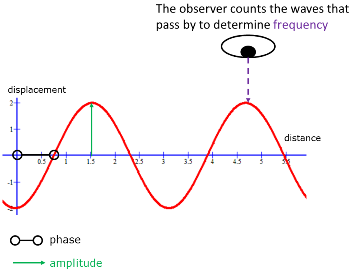 Complex Waves as Superpositions of Sinusoidal Waves | Study com