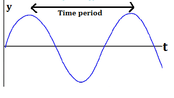 Labeled Y-T Wave Graph