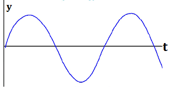 Displacement-Time Graph for a Wave
