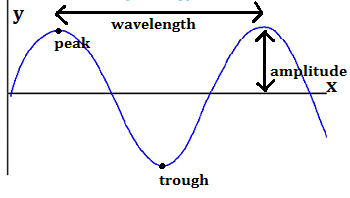 Labeled X-Y Wave Graph