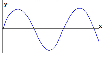 Graph of a Wave