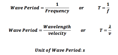 acoustic equation paper term wave Term of number 7 related to density variations, because, in the absence of any sound speed fluctuations or medium flow, this term becomes the most significant one the resulting linear parabolic wave equation is (4) which describes the acoustic wave propagation in a 3d inhomogeneous moving medium in the absence of.
