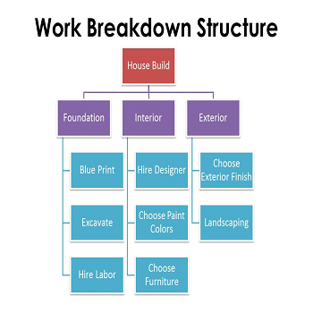 "work breakdown structure for stadium Create a multi-level work breakdown structure (wbs) and detailed project schedule, using the information from the ""greendale stadium case."