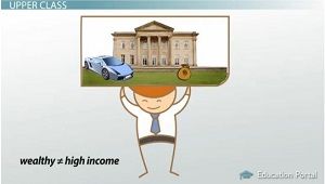 Wealth and Income Not the Same