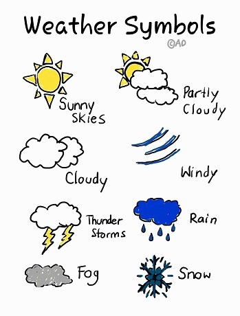 weather symbols lesson for kids