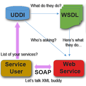 Web service diagram