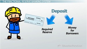 What Banks Do With Deposits