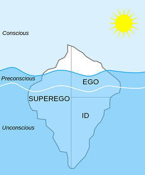 A diagram of the id, ego, and super ego.