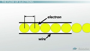 Why Electrons Move Slowly