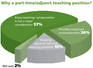 Reasons for Teaching Part-Time