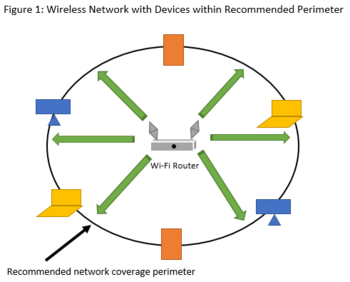wifi coverage perimeter