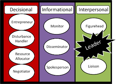 an analysis of the three distinct qualities of leadership Leadership qualities in the return to work process: a content analysis  into 78 distinct leadership qualities and 7  three most valued leadership types.
