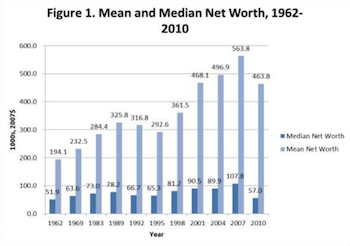 income_median_mean