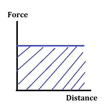 Force-Distance Graph
