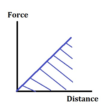 Variable Force Graph