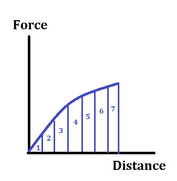 Curved Force-Distance Graph