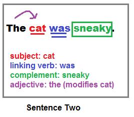 How to Start & Write a Sentence | Study.com