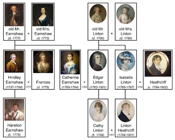 heathcliff in wuthering heights  character analysis  amp  revenge    wuthering heights family tree