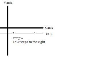 graph of horizontal line