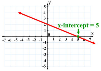 X-Intercept: Definition & Overview - Video & Lesson ... Y Intercept Example