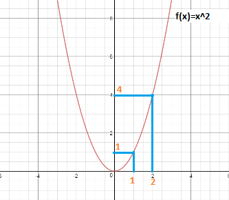 Example of Extreme Value Theorem