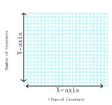 vertical dependent variable and y axis all mean the same thing for this part of the