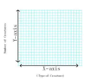 Graph Terminology Axis, Range & Scale - Video & Lesson Transcript ...
