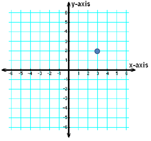 Graph with point at (3,2)