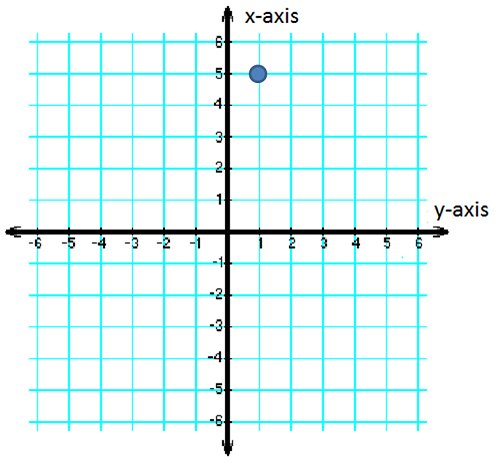 Graph with x and y axes reverse and point plotted
