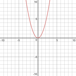 Graphs of Functions & Their Derivatives | Study com