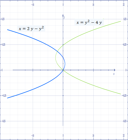 Find The Area Between The Curves Represented By Xy2 4y And X2y Y