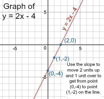 solve y 2x 4 study Graph Y X 2 graph of y 2x 4