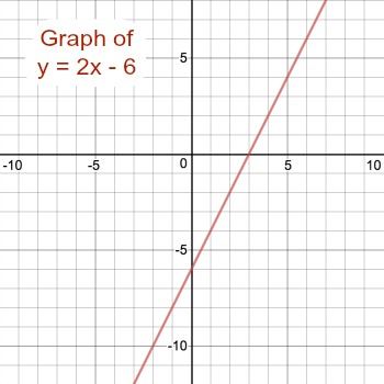 graph y 2x 6 study Y 2X 6 2 4 answer and explanation