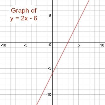 Graph y=2x-6 | Study com
