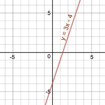 Graph Y 3x 4 Study Com