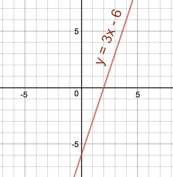 graph y 3x 6 study com
