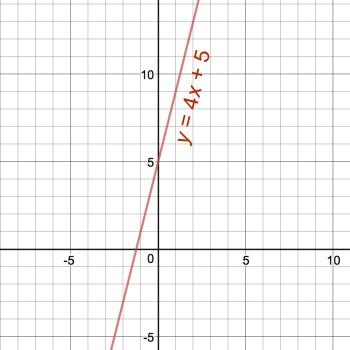 graph y 4x 5 study com