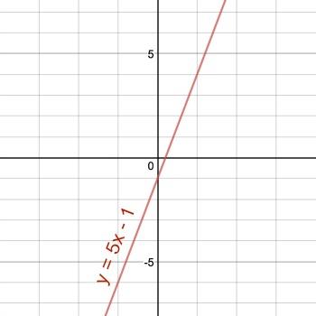 graph y 5x 1 study com