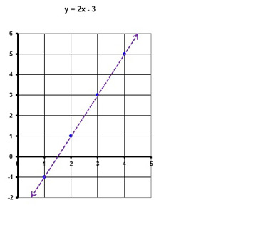 y = 2x - 3 dotted line
