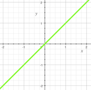 Linear Transformations Properties Examples Study
