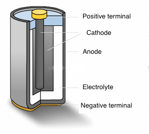 which battery lasts the longest science fair project study com rh study com Dry Cell Battery Diagram Dry Cell Battery Diagram