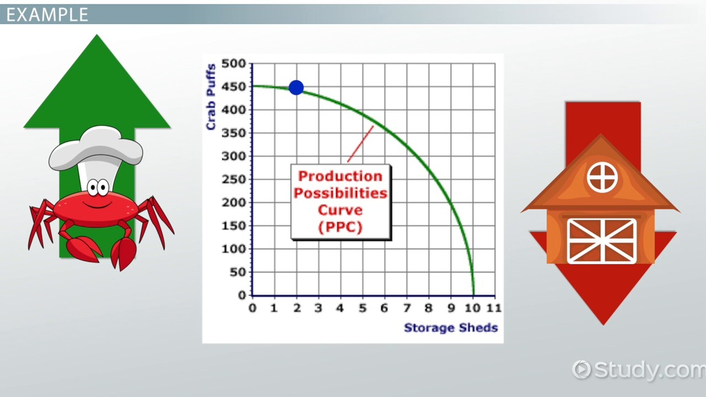 Production Possibilities Curve Definition Examples Video