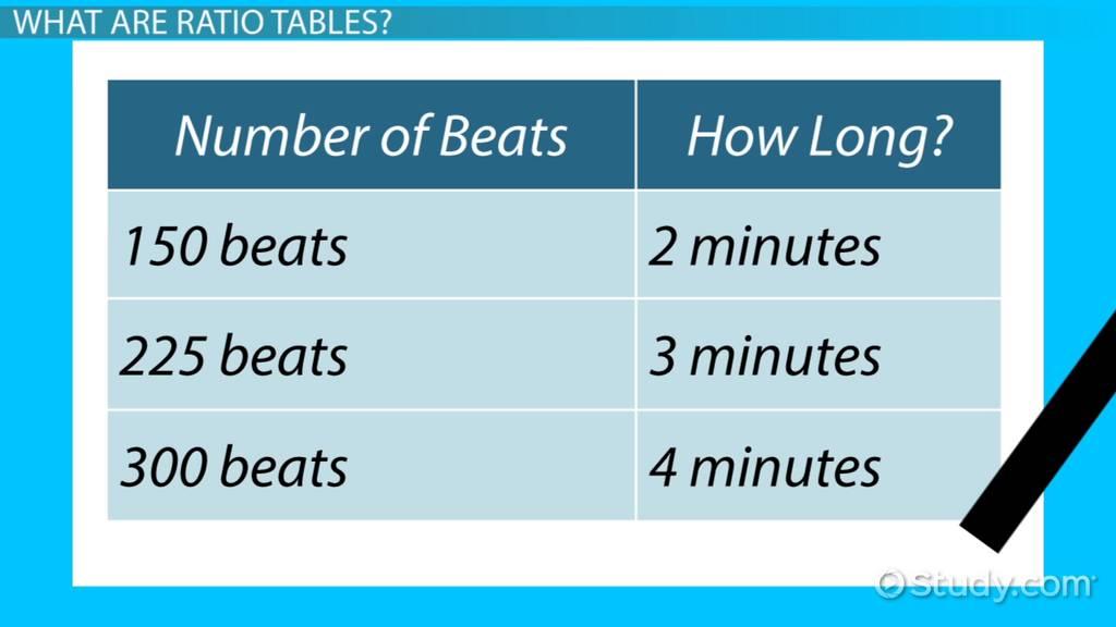 Ratio tables definition practice problems video lesson ratio tables definition practice problems video lesson transcript study ccuart Gallery