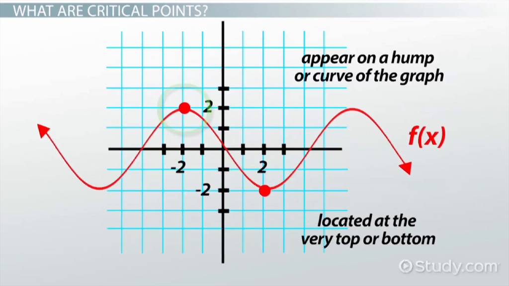 Finding Critical Points In Calculus Function Graph Video