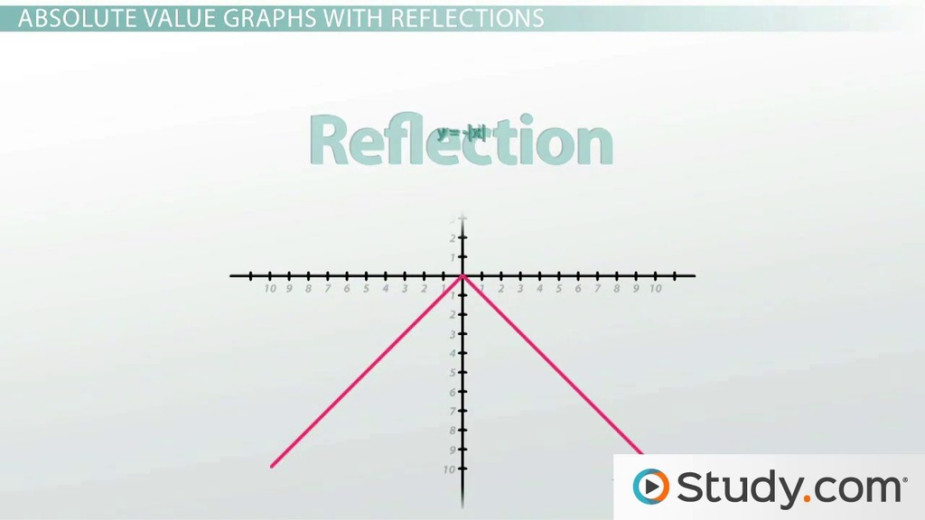 Graphing Absolute Value Equations Dilations Reflections Video