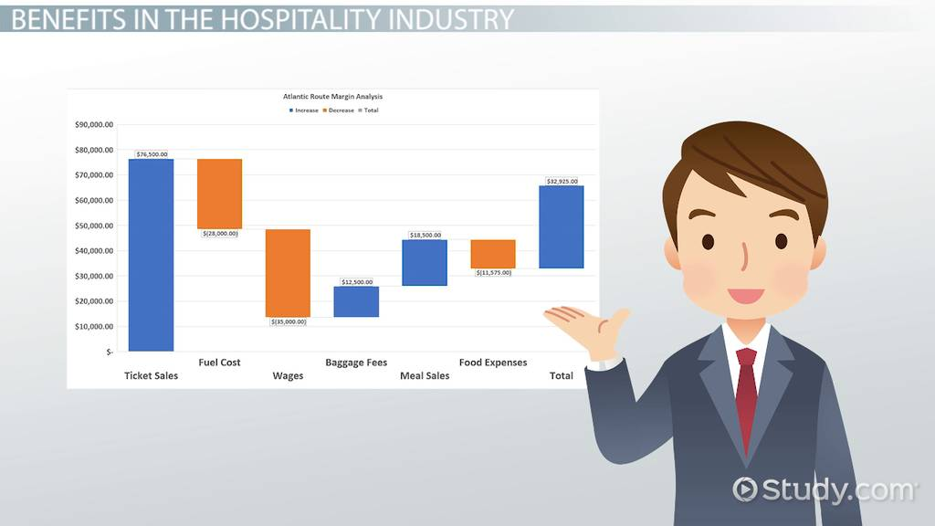 Managerial Accounting For The Hospitality Industry - Video & Lesson Transcript
