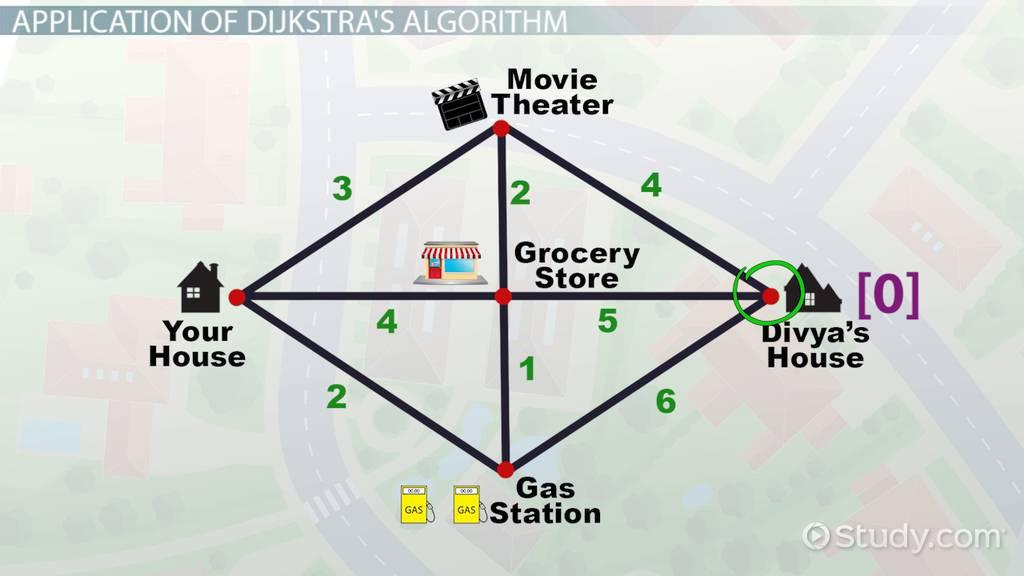Dijkstra's Algorithm: Definition, Applications & Examples ...