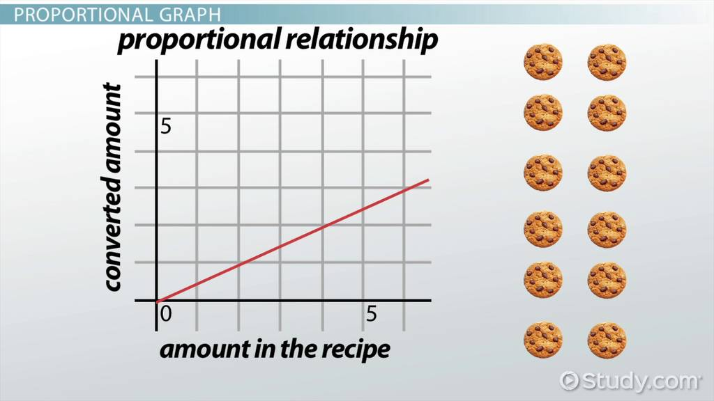 Using Graphs to Determine the Constant of Proportionality