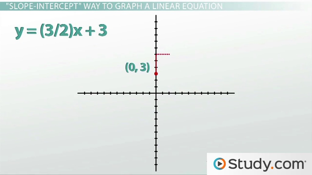 Linear Equations Intercepts Standard Form And Graphing Video